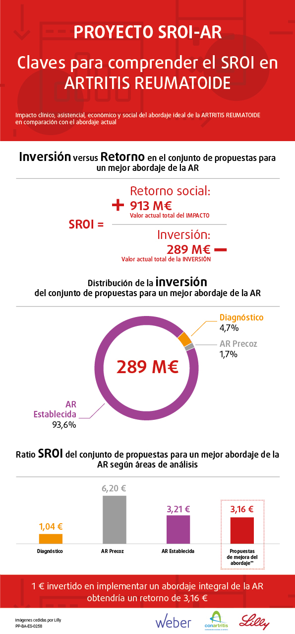 Infografía SROI-AR Artritis Reumatoide.